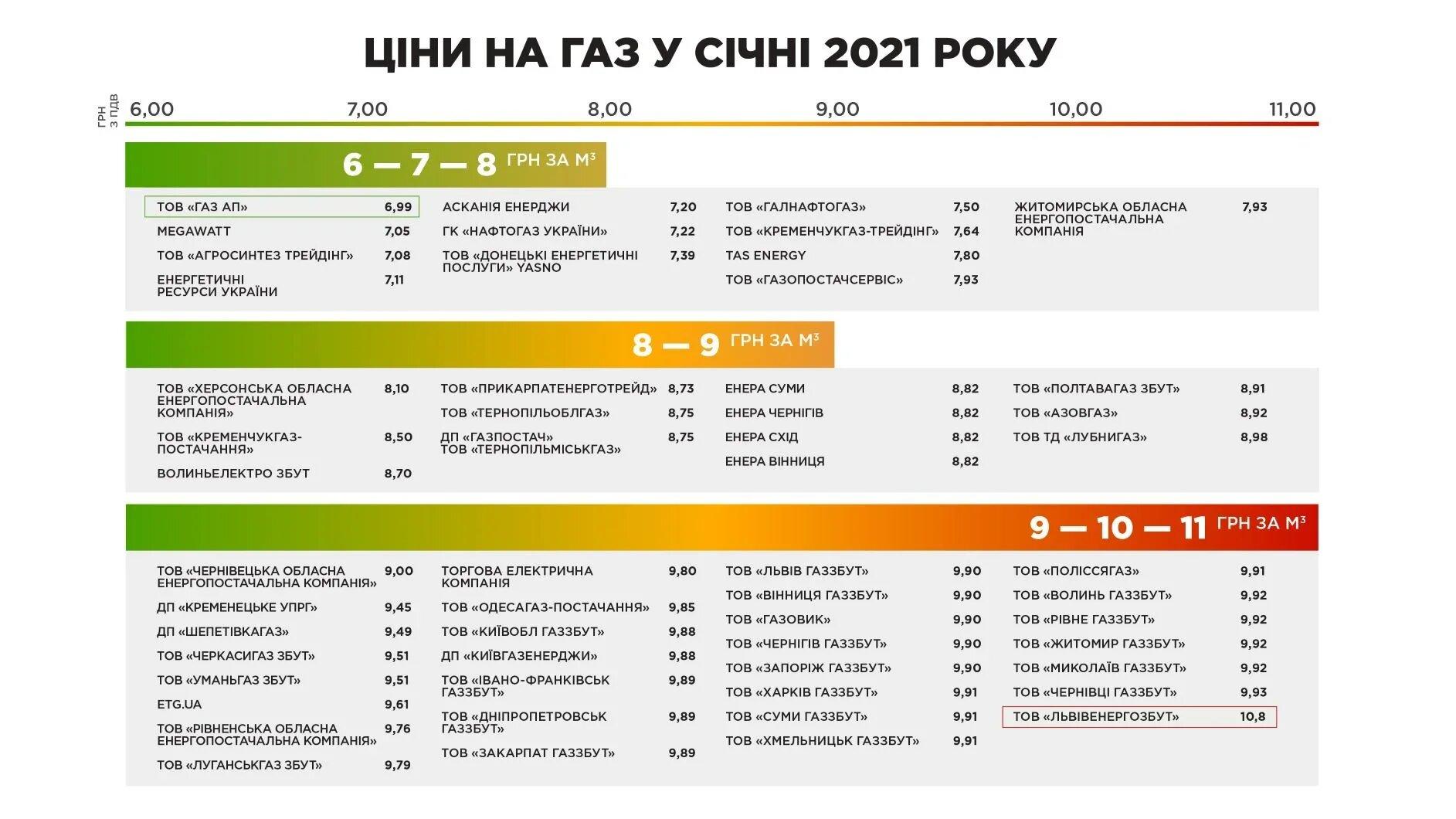 Инфографика: gazpravda.com.ua